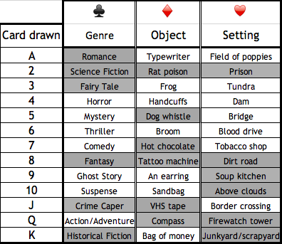 Flash Fiction Draw Chart June